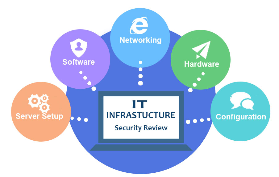 Cyber Security Infrastructure Review